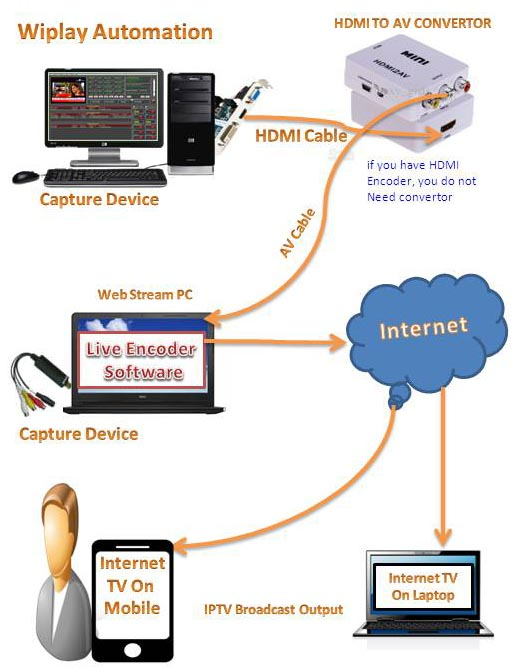 Cable Tv Software, Cable TV Software free Download, cable tv ...